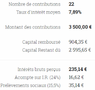 synthèse crédit.fr