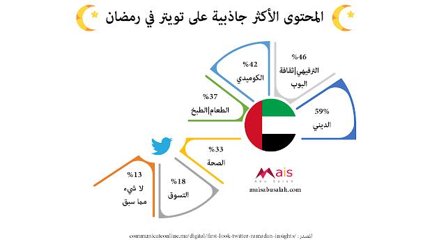 المحتوى الأكثر جاذبية على تويتر في رمضان في الإمارات #انفوجرافيك