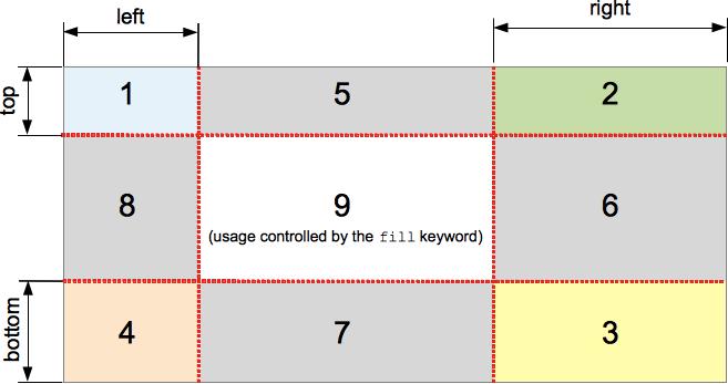 Los nueve sectores definidos por las propiedades de mano larga de la imagen de borde CSS o border-image-slice