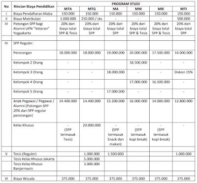 Biaya Kuliah Pascasarjana di Universitas Pembangunan Nasional Yogyakarta (UPNVY)