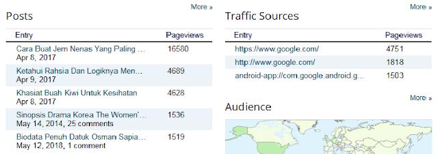 Review Domain Baru Dalam Tempoh 4 Bulan Dan Prestasi Blog Rasa Dan Tips