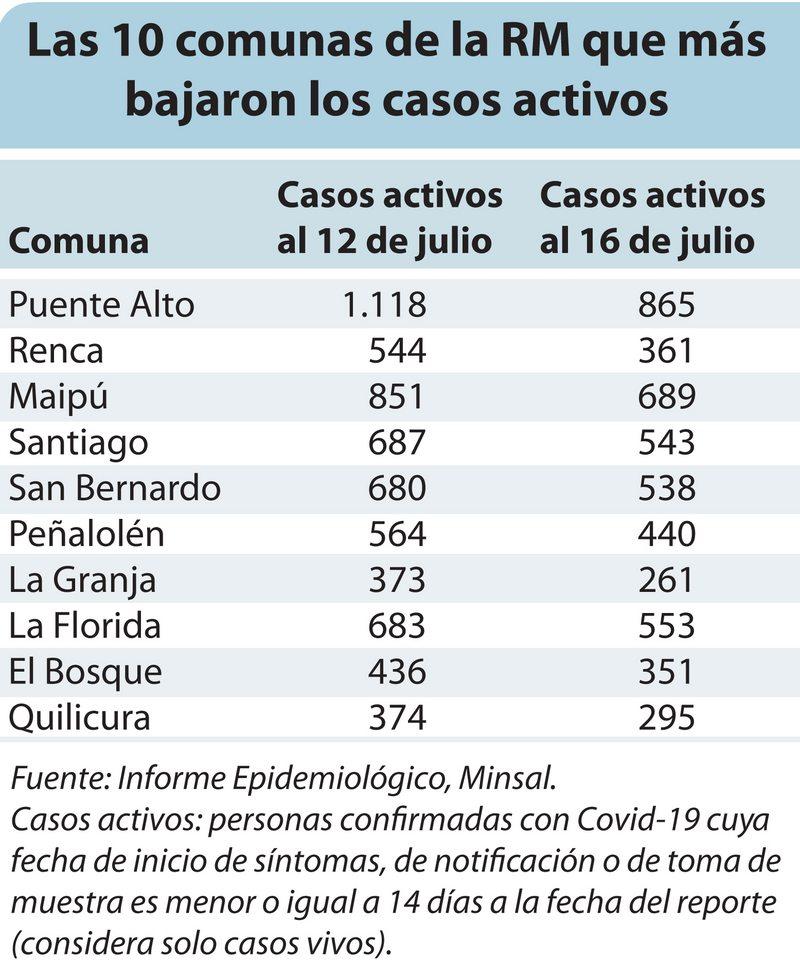 Estas son las comunas de la Región Metropolitana que más bajaron sus casos activos