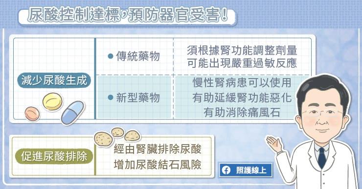 尿酸控制達標,預防器官受害