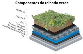 componentes do telhado verde