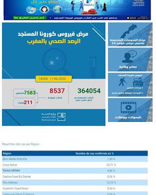 المغرب يعلن عن تسجيل 29 إصابة جديدة مؤكدة ليرتفع العدد إلى 8537 مع تسجيل 18 حالة شفاء جديدة خلال الـ24 ساعة الأخيرة✍️👇👇👇