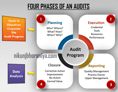 What is the audit process