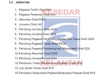 Jawatan Kosong di KESEDAR Kelantan