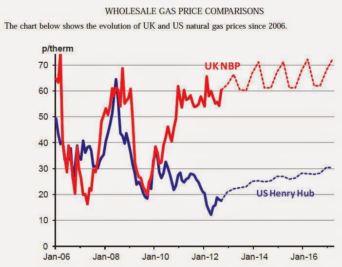 Uk Natural Gas Price Per Therm