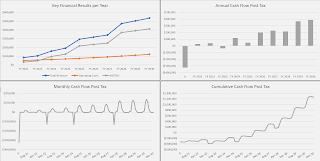 driving range key metrics visualization