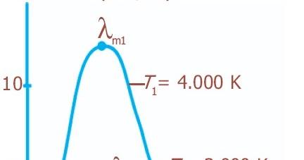 Hukum Pergeseran Wien Hukum Radiasi Planck Bunyi Rumus Contoh Soal Jawaban Radiasi Benda