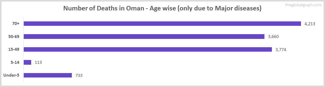 Number of Deaths in Oman - Age wise (only due to Major diseases)