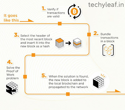 How does bitcoin mining works , techyleaf