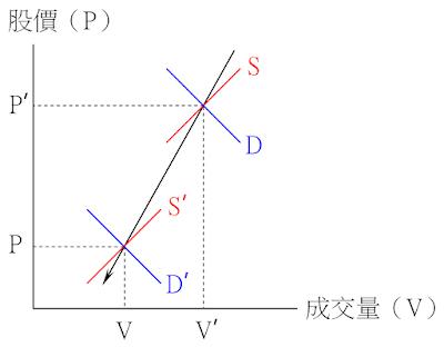價跌量縮的供需變動-供給略增、需求減少