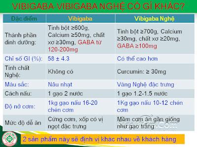 mua gạo mầm vibigaba tại quận phú nhuận