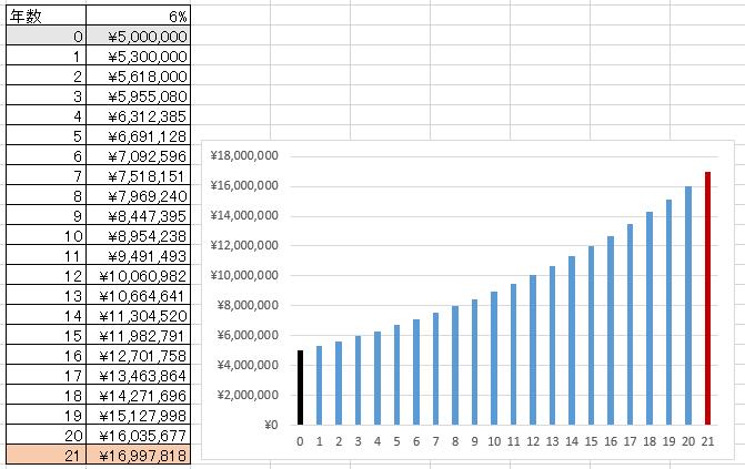 21年で16,997,818円