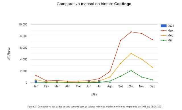 INPE – Ferramenta de Monitoramento das Queimadas por Bioma