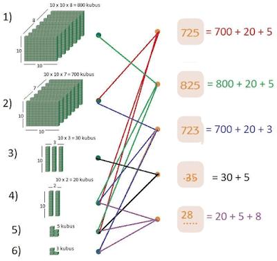pasangan bilangan dengan banyak kubus yang sesuai www.simplenews.me