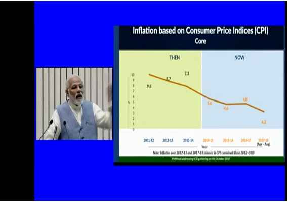 inflation-based-on-consumer-price-indices