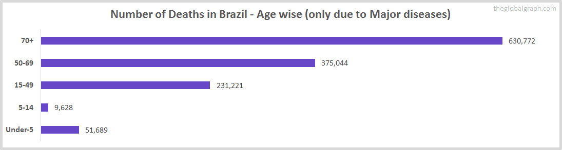 Number of Deaths in Brazil - Age wise (only due to Major diseases)
