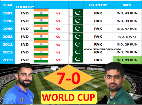Pakistan's embarrassing record in World Cup 7 match vs India