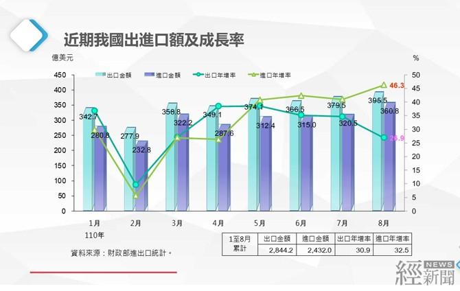 8月出口金額395.5億美元 創歷史新高
