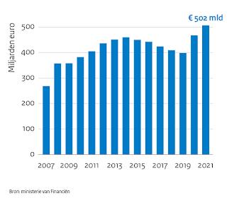 Schulden in Nederland en de wereld, wanneer komt de rekening?