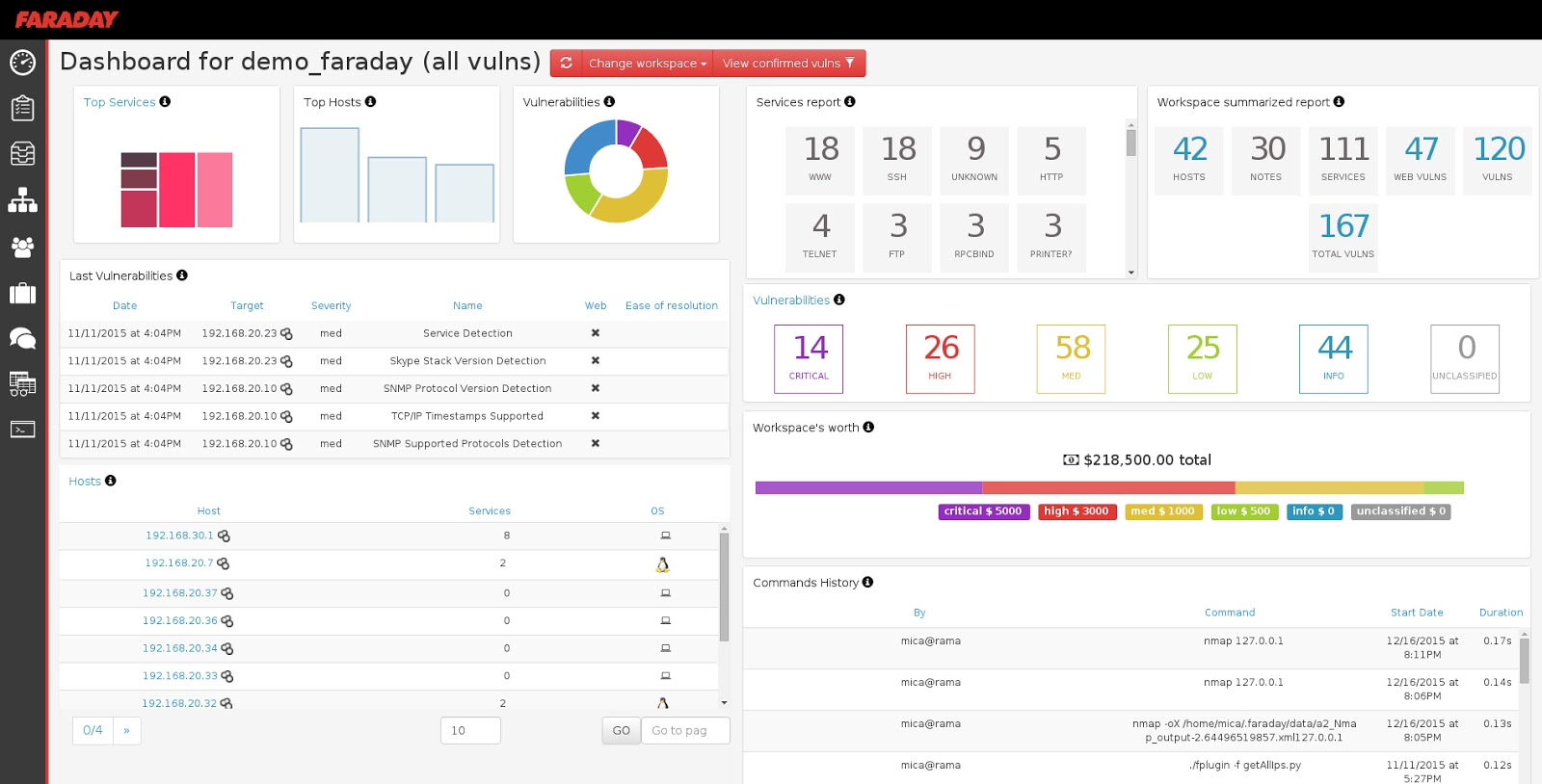 Faraday Dashboard Screenshot