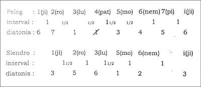 interval nada pada gamelan