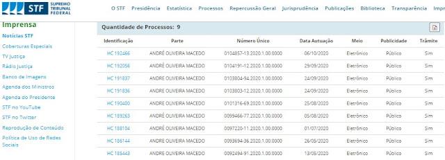 EXCLUISIVO!! Nove Habeas Corpus no STF para soltar André do Rap e a estranha decisão do Min. Marco Aurélio