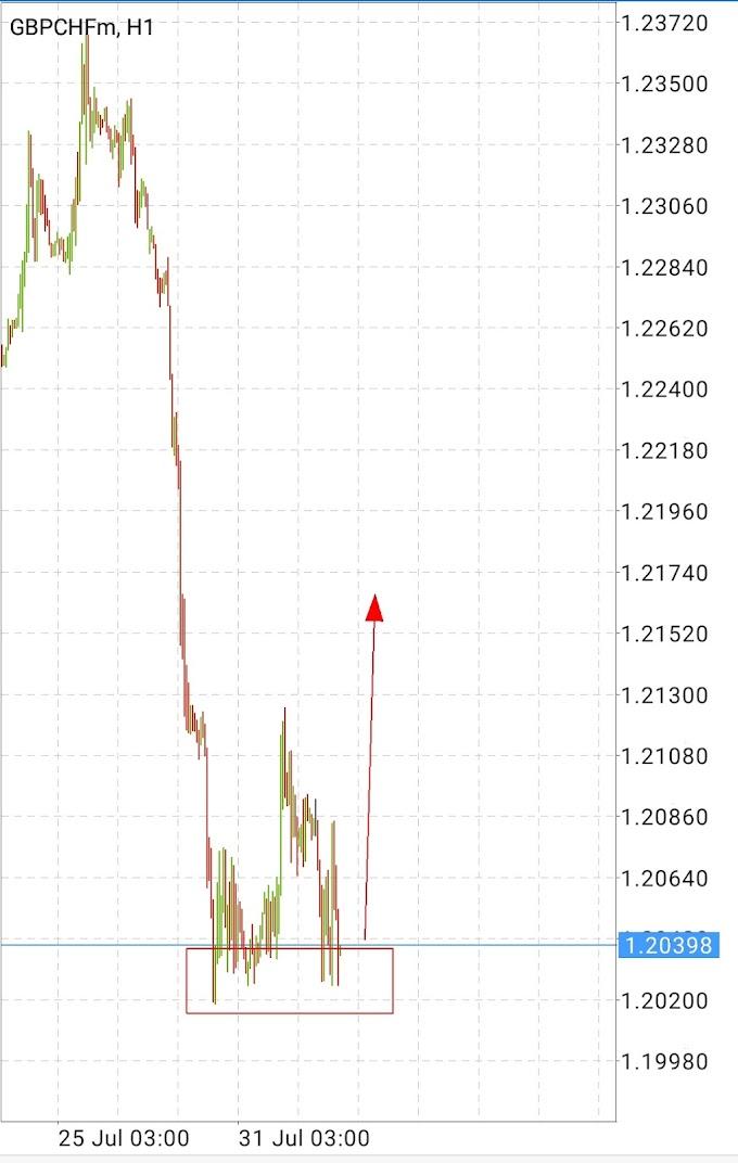 GBP CHF near Demand Zone