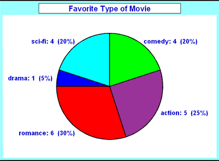 Information transfer george made  pie chart also esl assessment tasks rh enged blogpangilinanspot