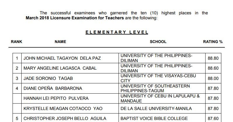 Top 10 Passers Elementary: March 2018 LET Teachers board exam results