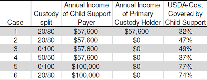 For Poorer The Cost Of Raising A Child Vs Child Support
