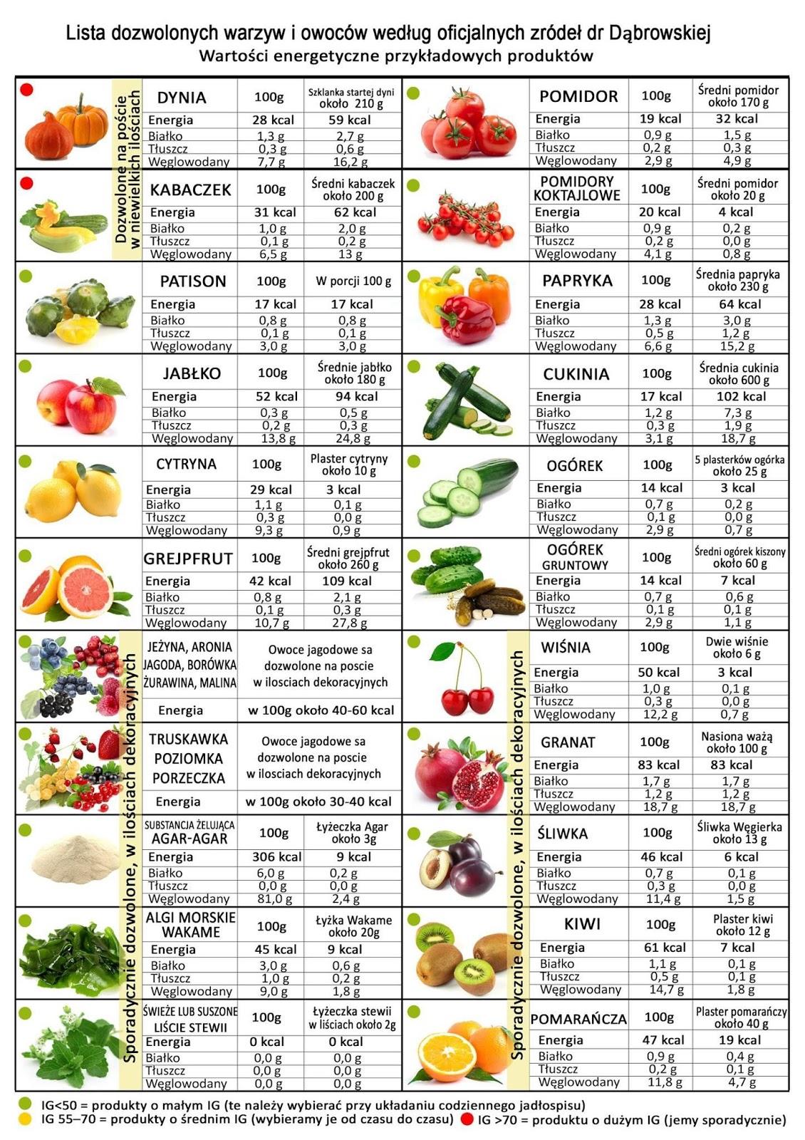 Co można jeść podczas diety warzywno-owocowej dr Dąbrowskiej   Kulinarne przygody Gatity ...