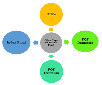 Different Types of other Mutual fund