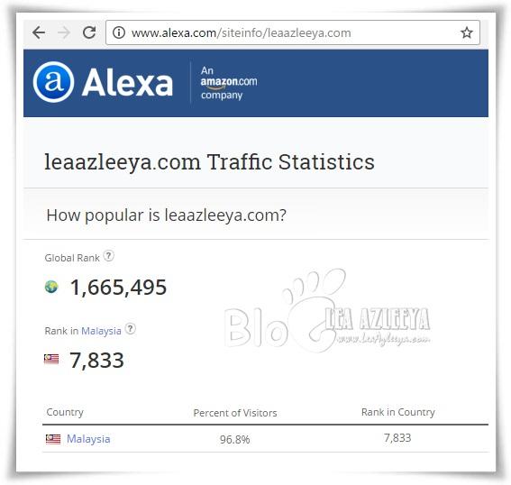 Ranking Alexa LeaAzleeya.com 10 Oktober 2016