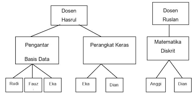 1)   Model Hierarkis