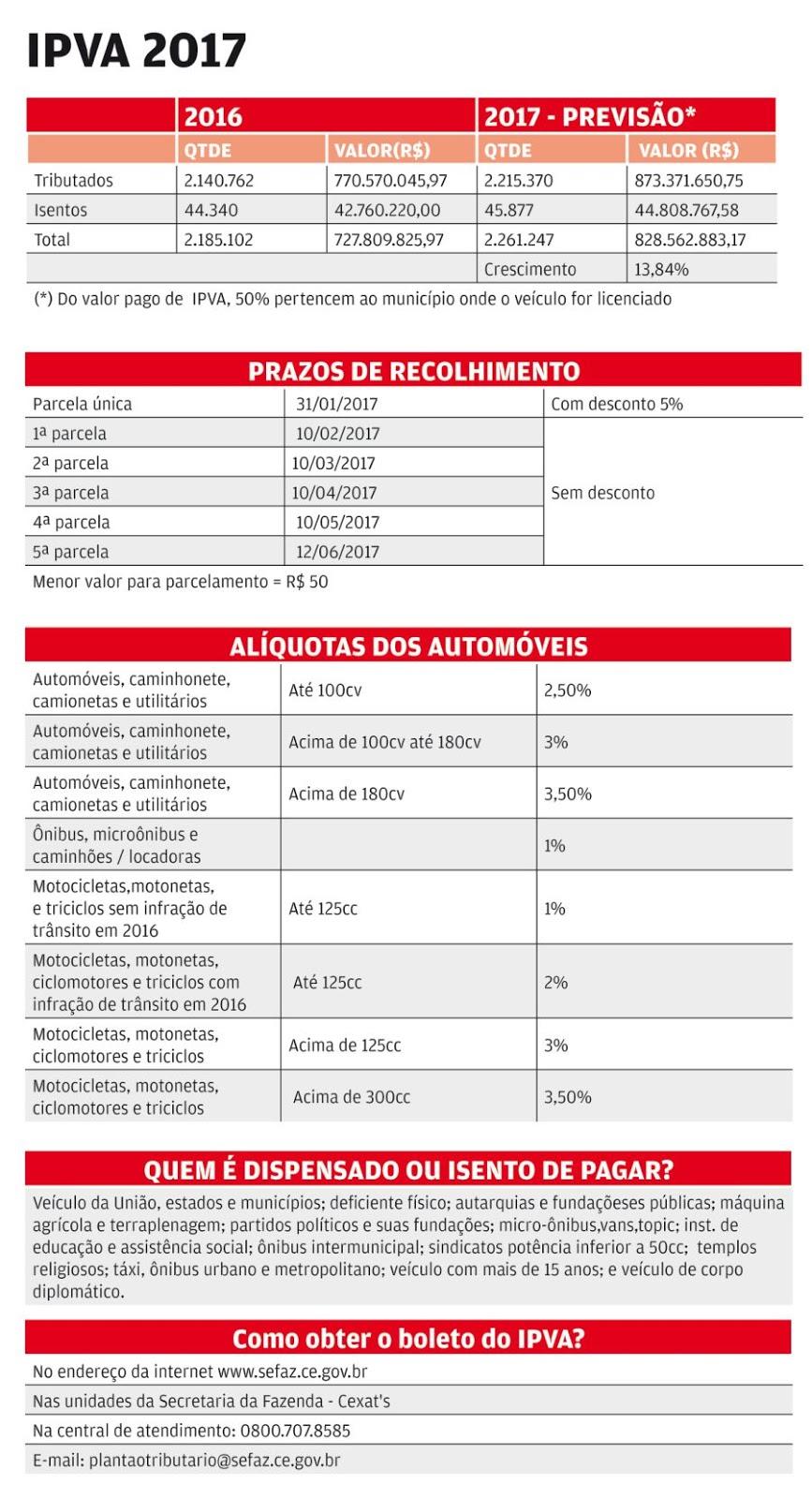 Consulta ipva 2010, multas e tabela do detran ipva …