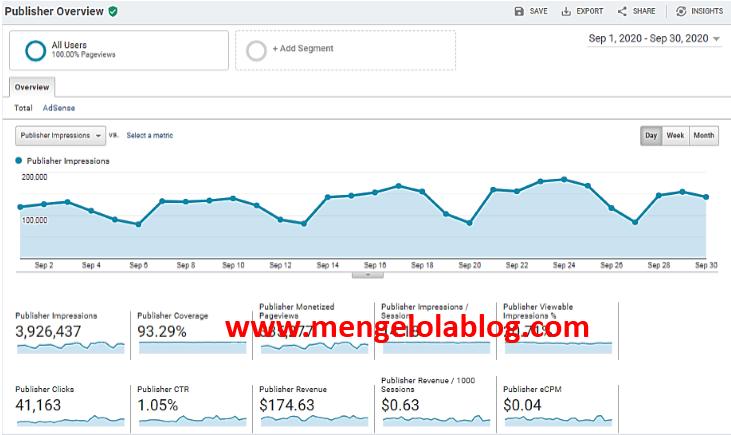 Penghasilan adsense dengan 220K pengunjung