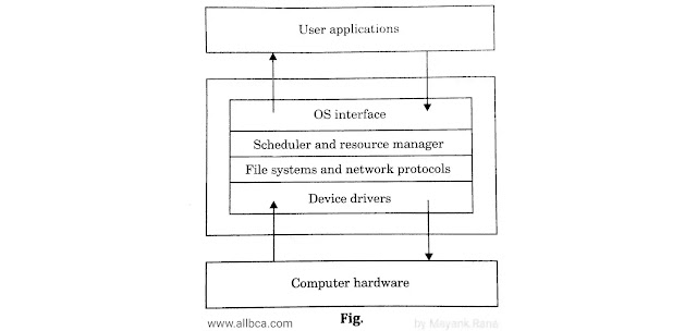Operating-System-Diagram