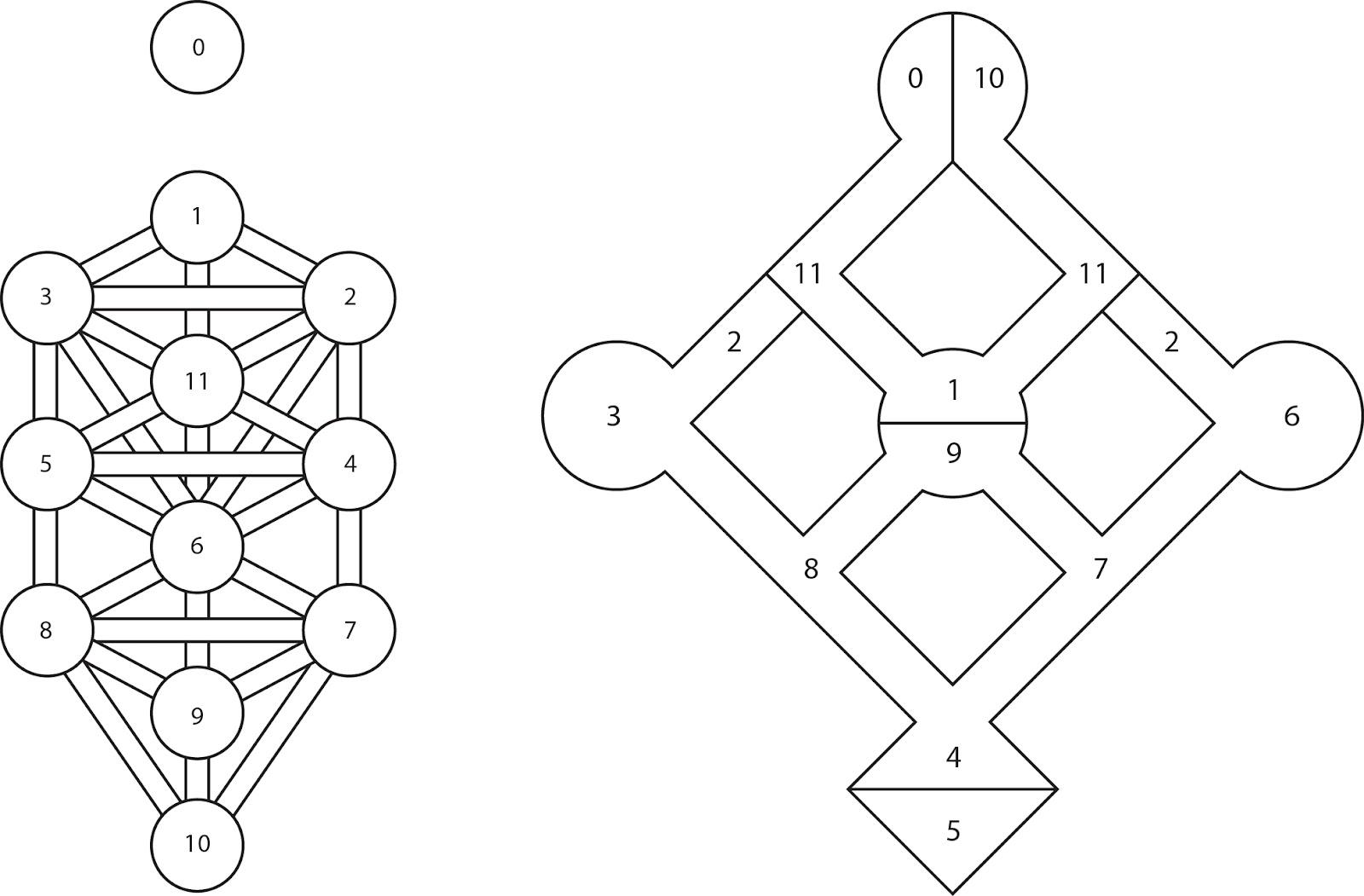 The Art Of Balance My Self Concept Vs Kabbalah