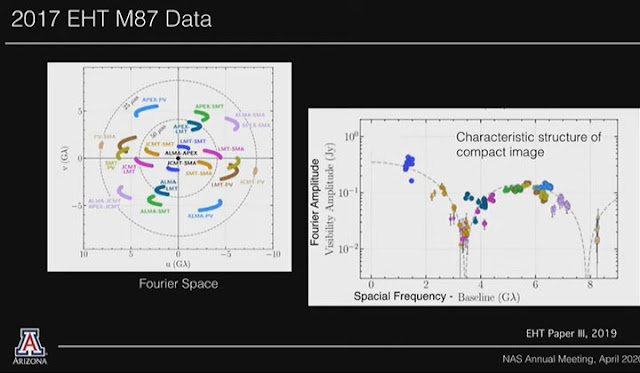 Looking at the baseline and interferometry data with Fourier (Source: Feryal Ozel, 157th NAS Annual Meeting