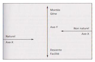 Schéma axes 1