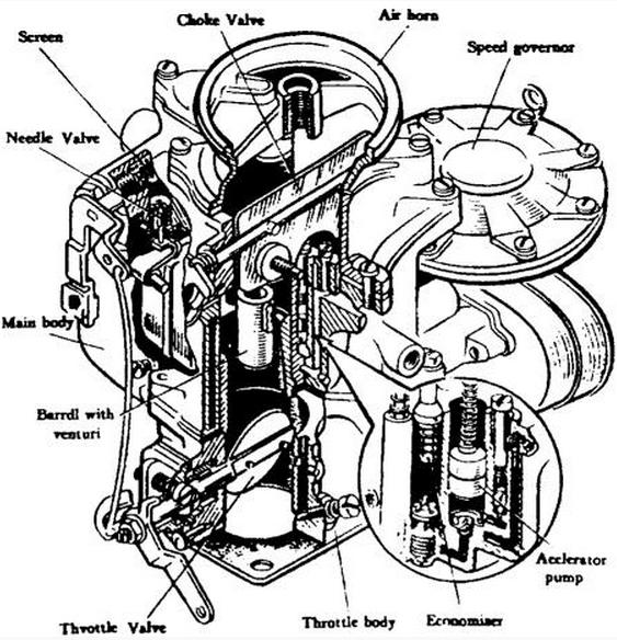 The Carburetor Of Gasoline Engine Automobile Engineering