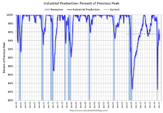 Recession Measure Industrial Production