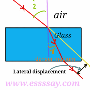 emergent ray