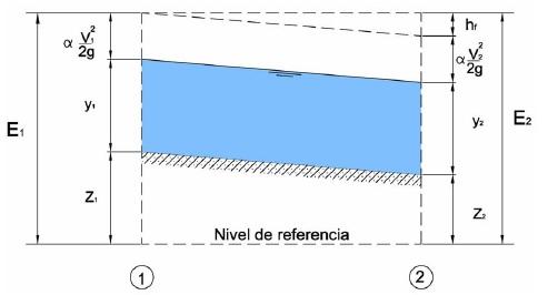 Energía en las secciones 1 y 2