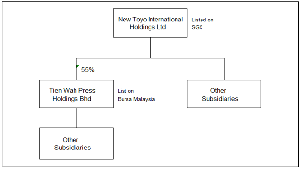 New Toyo corporate structure