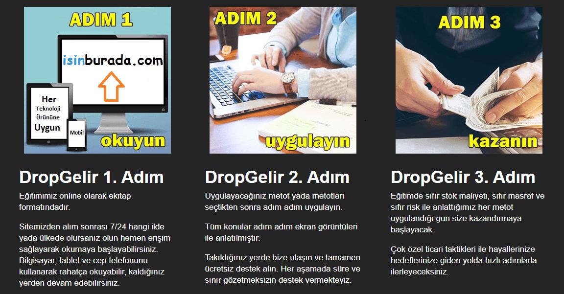 Drop Gelir E-Ticaret Eğitim Seti İncelemesi