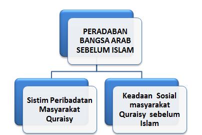 Sistem peribadatan bangsa Quraisy sebelum Islam